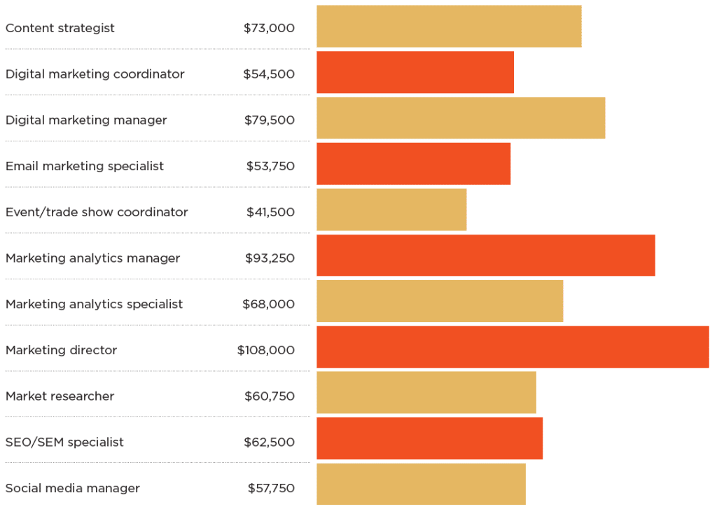 marketing job salaries chart